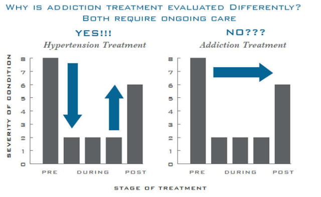 addiction-treatment